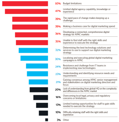 Digital Marketing Challenges For Marketers Across APAC Region