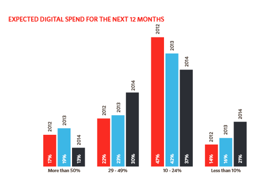 Digital Spend Over The Years