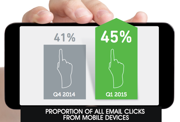 EMAIL-CLICKS-on-mobile-2015