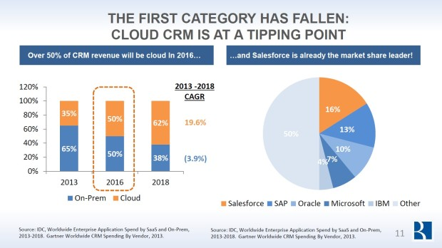 CRM cloud revenue