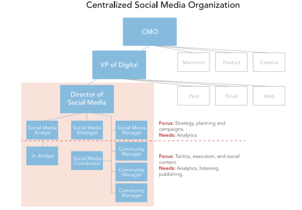 Hierarchy Of Social Media Marketers
