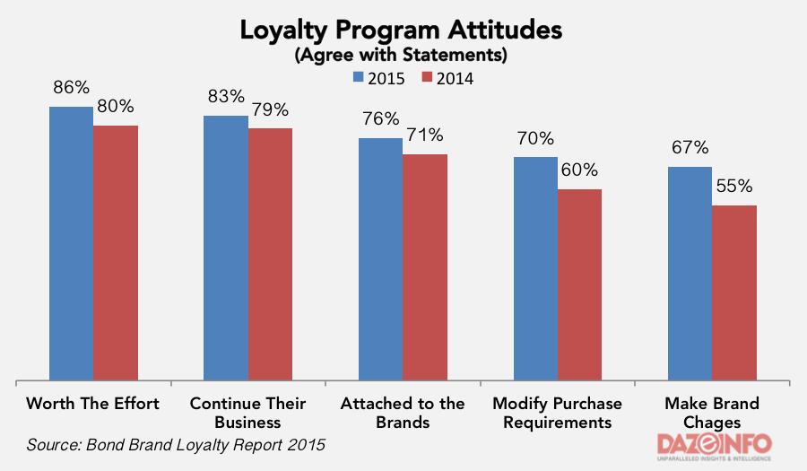 Loyalty program attitude 2015