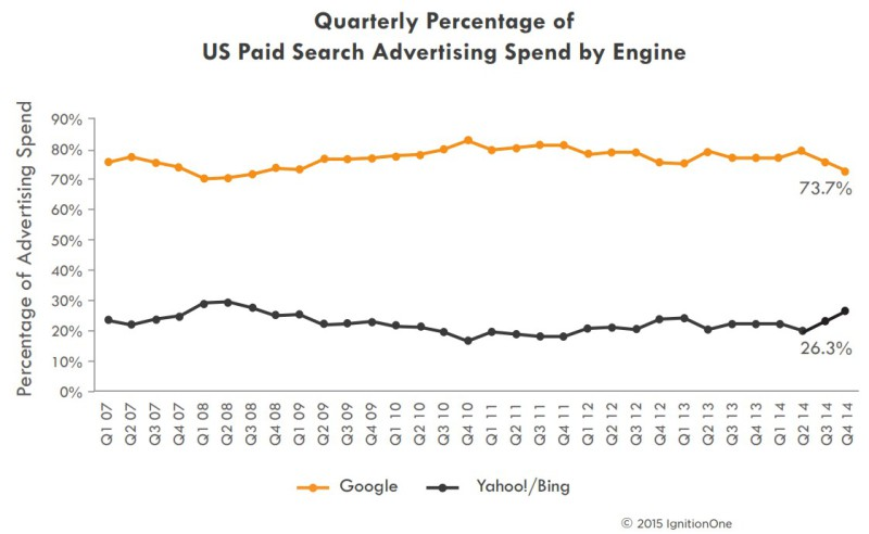 Quarterly US paid search advertising