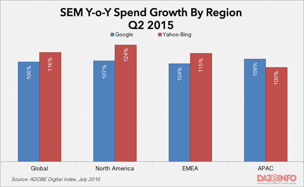 SEM Spend growth Q2 2015