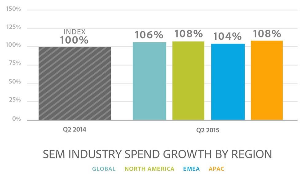SEM industry spend growth by region