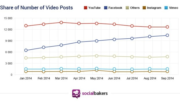 Share of video post