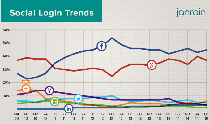 Social Login Trends Over the Years
