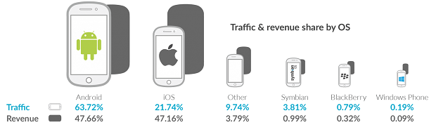 Traffic And Revenue Share by Mobile OS