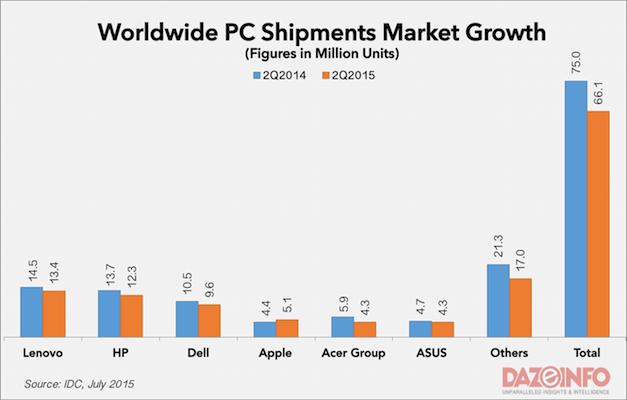 Worldwide PC shipments Q2 2015