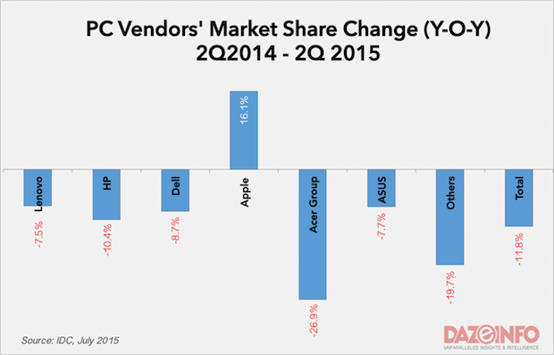 Worldwide PC vendor market change Q2 2015