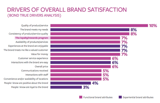 drivers-for-brand-loyalty-2015