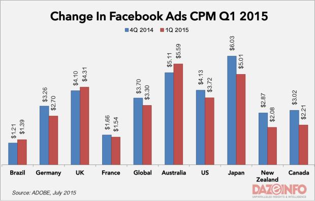 facebook ad CPM Q1 2015