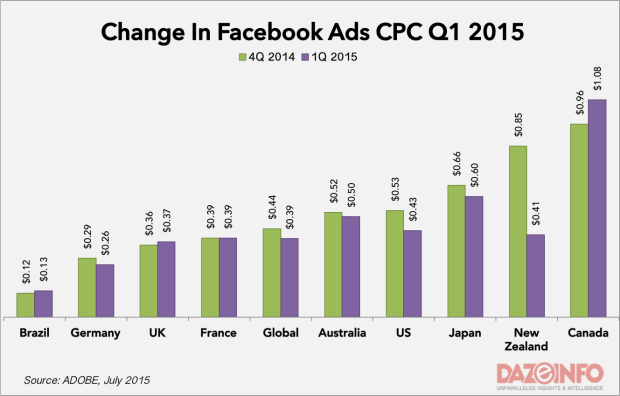facebook advertisement cost Q1 2015