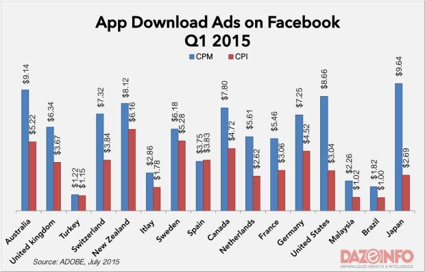 facebook app ads cost 2015