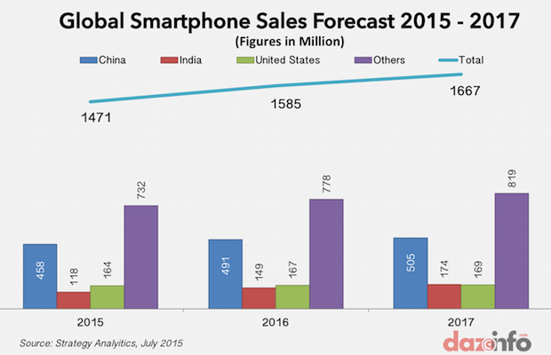 global smartphone sales 2015 - 2017