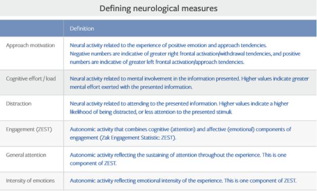 neurological measures
