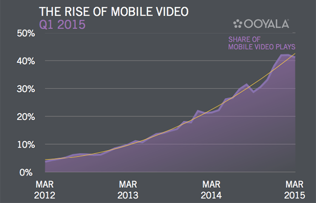 online video views on mobile
