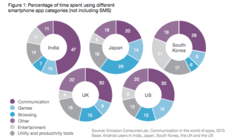 smartphone-apps-time-spent