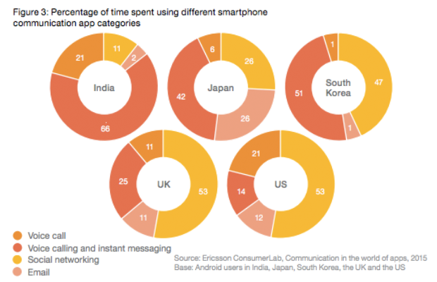 Apps Usage Behavior 2015: Messaging Apps Drive The