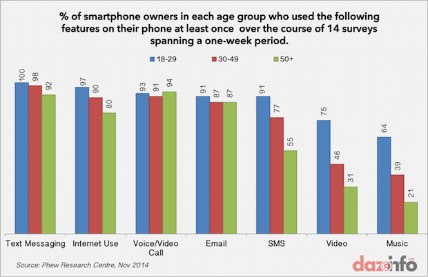 usage of smartphone features
