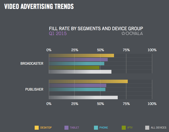 video-advertising-trend-2015