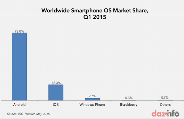 worldwide smartphone OS market share Q1 2015