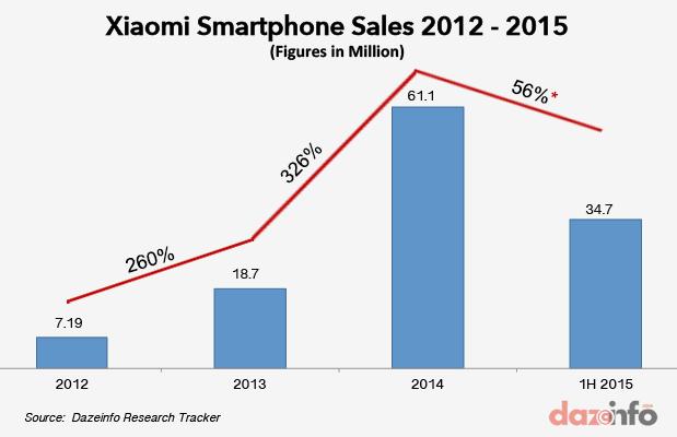 xiaomi-smartphone-sales-2012---2015