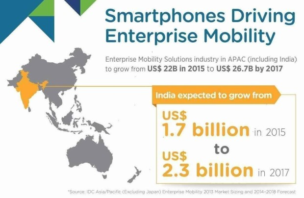 Indeed It Is True One Hardly Can Be A Part Of Tech Dominated Society Without Connectivity In India The Smartphone Users Soon Cross