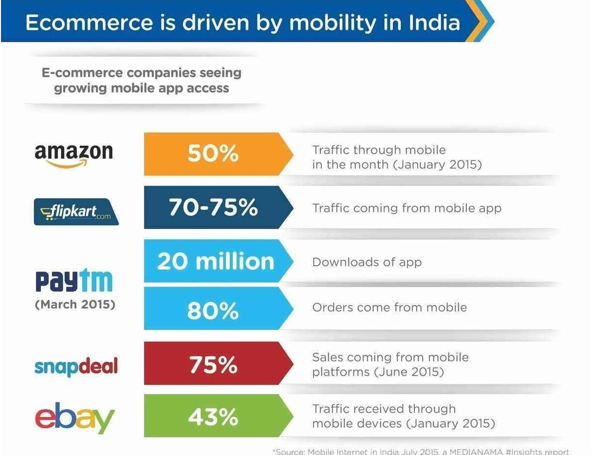 impact of e commerce in india The report is the first of its kind in india, also the study is unique in its findings  about the booming indian e-commerce industry.