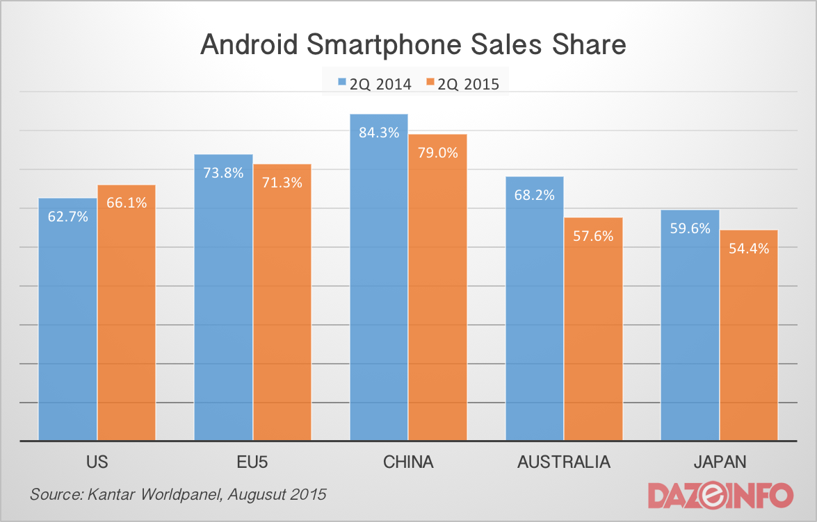 Android smartphone sales share Q2 2015