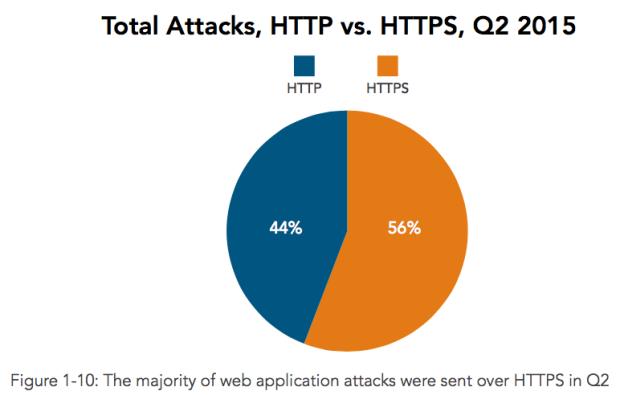 DDoS HHTP vs HTTPS