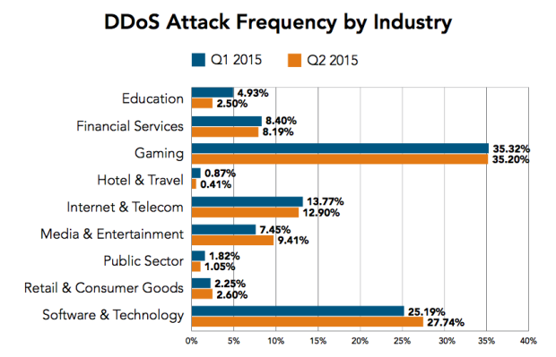 DDoS attack by Industries Q2 2015