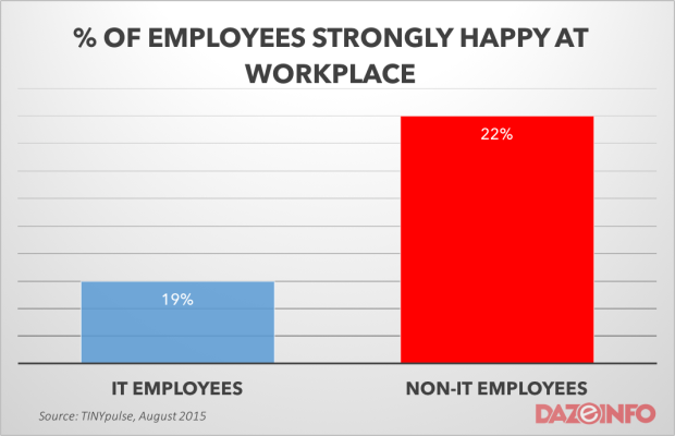 EMPLOYEES HAPPY AT WORKPLACE