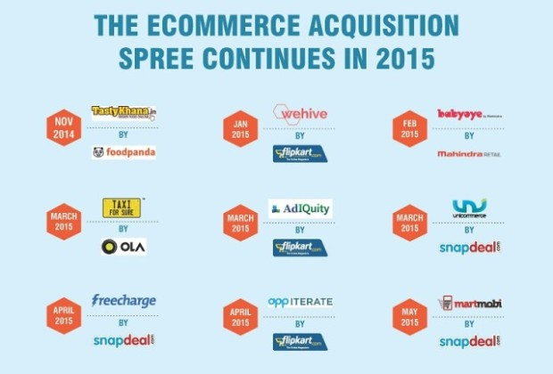 e-commerce acquisitions in India