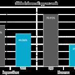 Global Share of App vs Web