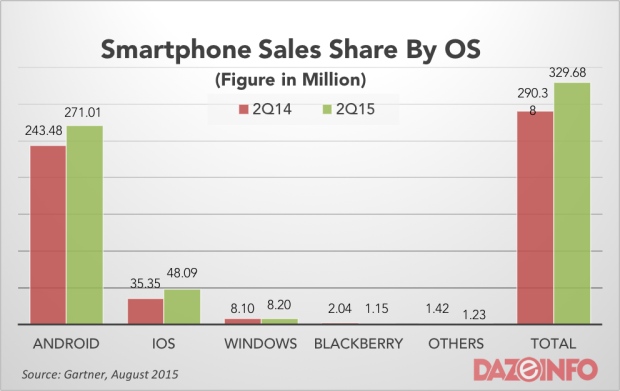 Global Smartphone sales OS figure Q2 2015
