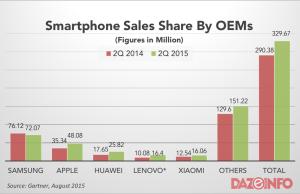 Global Smartphone sales figure Q2 2015
