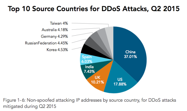 Top countries source DDos Attack Q2-2015