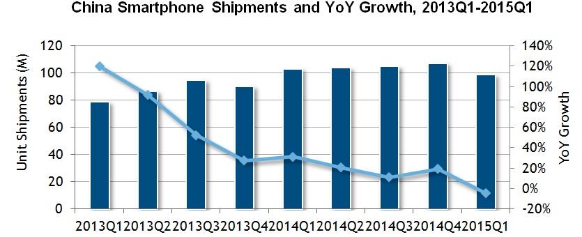 YOY China Smartphone sales