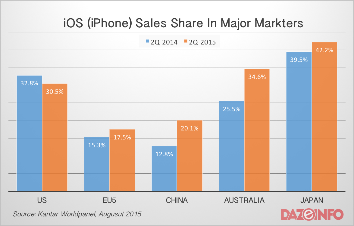 iPhone smartphone sales share Q2 2015