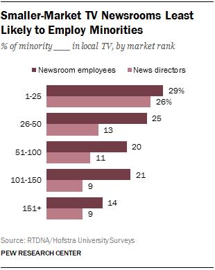minorities in newsroom