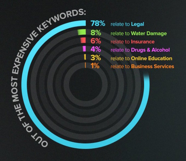 most-expensive-keywords-infographic (1)