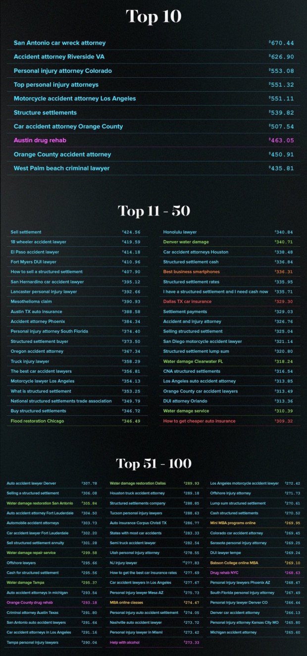 most-expensive-keywords top 10
