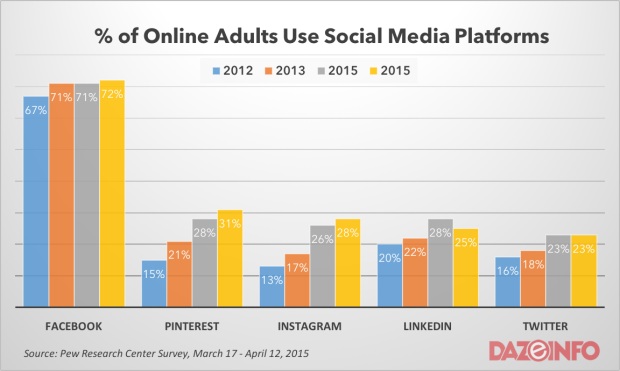 online adults use social networks 2015