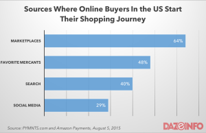 online shopping in the US