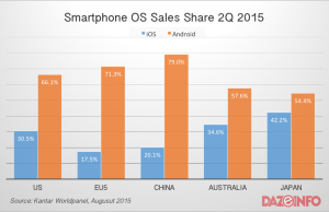 smartphone OS sales share Q2 2015