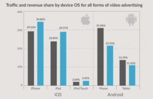 traffic-and-revenue-by-devices