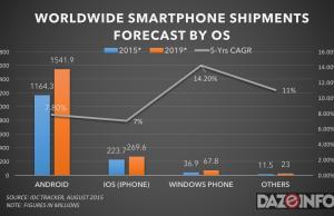 worldwide smarthphone shipment forecast 2015 - 2019