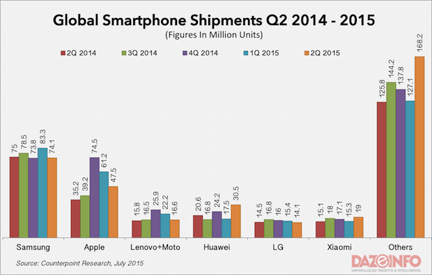 Global-smartphone-shipments-Q2-2015-620x395