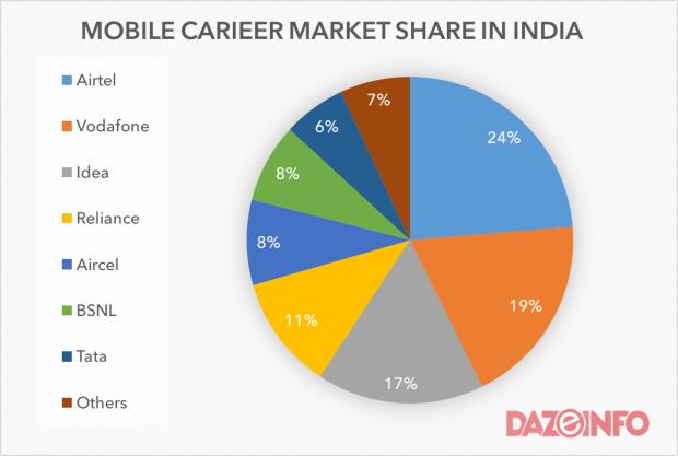 Mobile carieer market june 2015